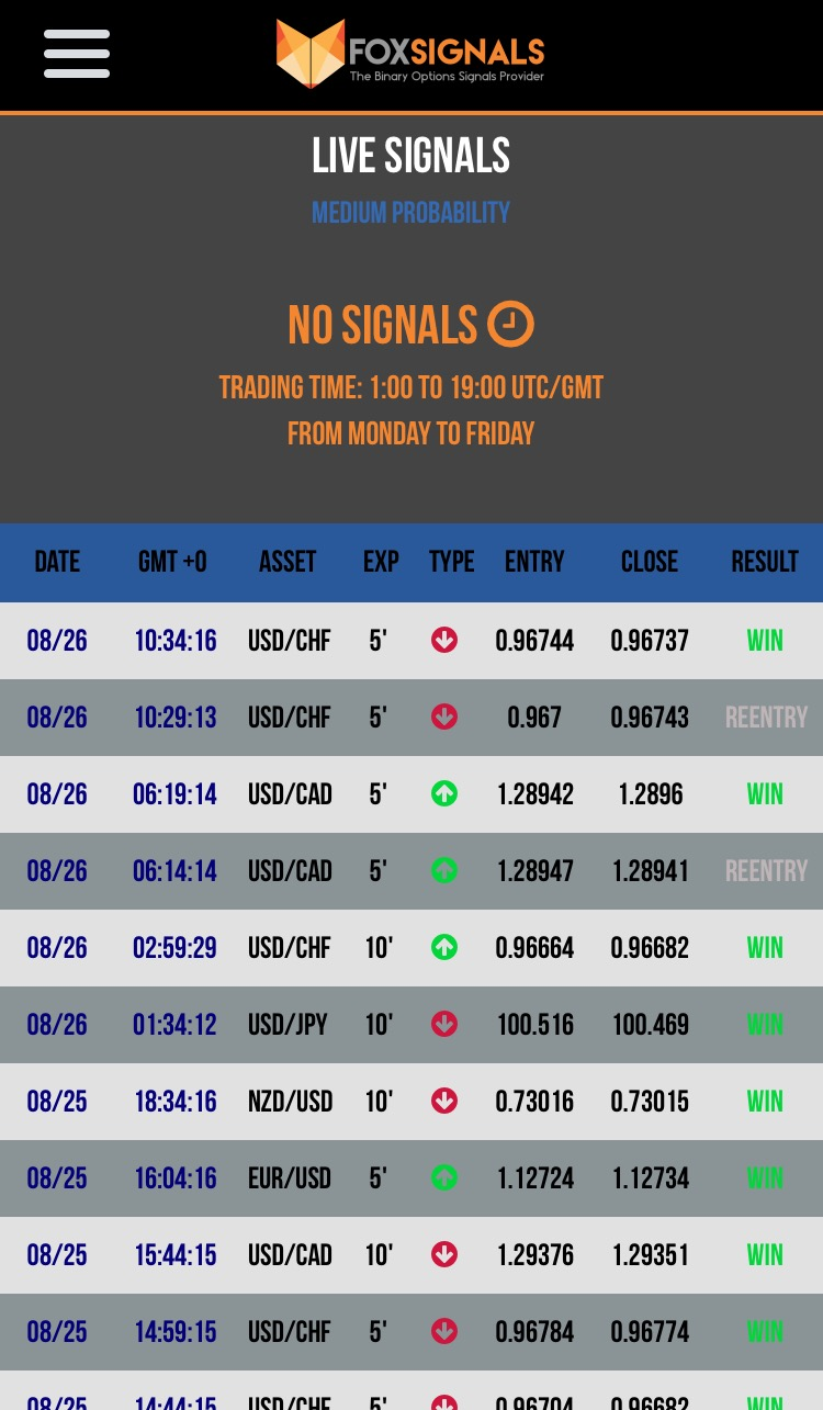Signals provider for binary options