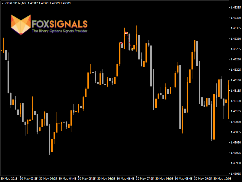 Fox Signal Binary Options